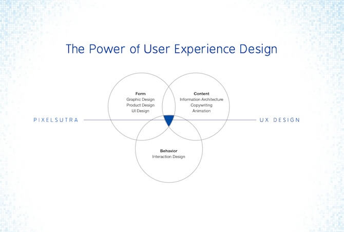 The Power of User Experience Design