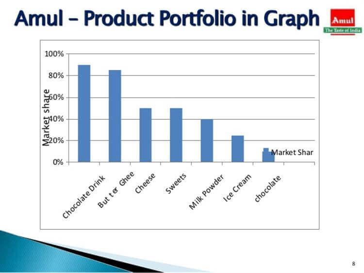 amul product, protfolio in graph